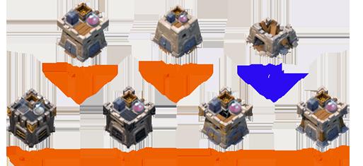 clan castle-coc,کلن کستل,قلعه قبیله,شکل کستل